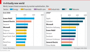 Largest companies by market capitalisationet