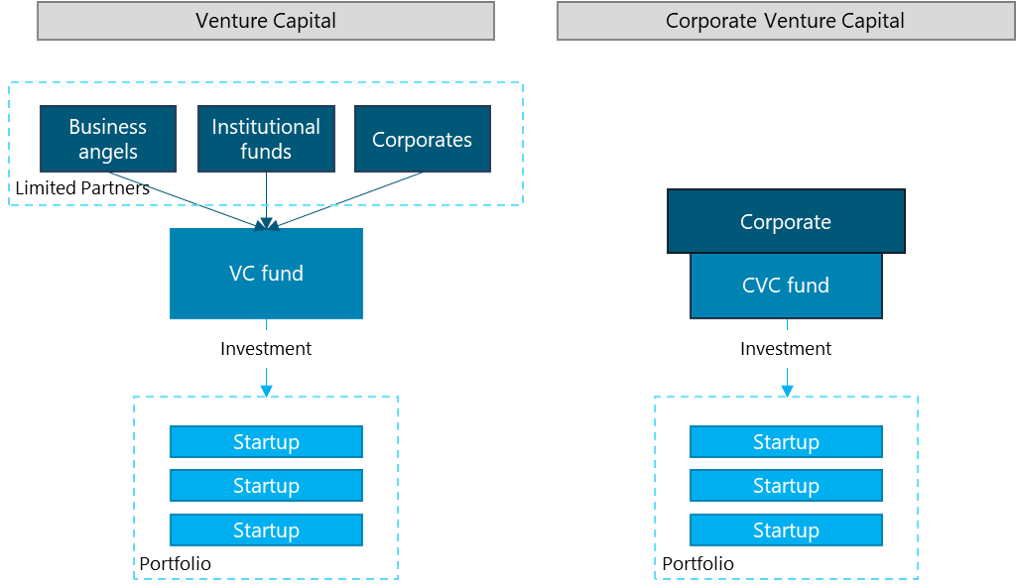 Venture capital vs Corporate Venture Capital